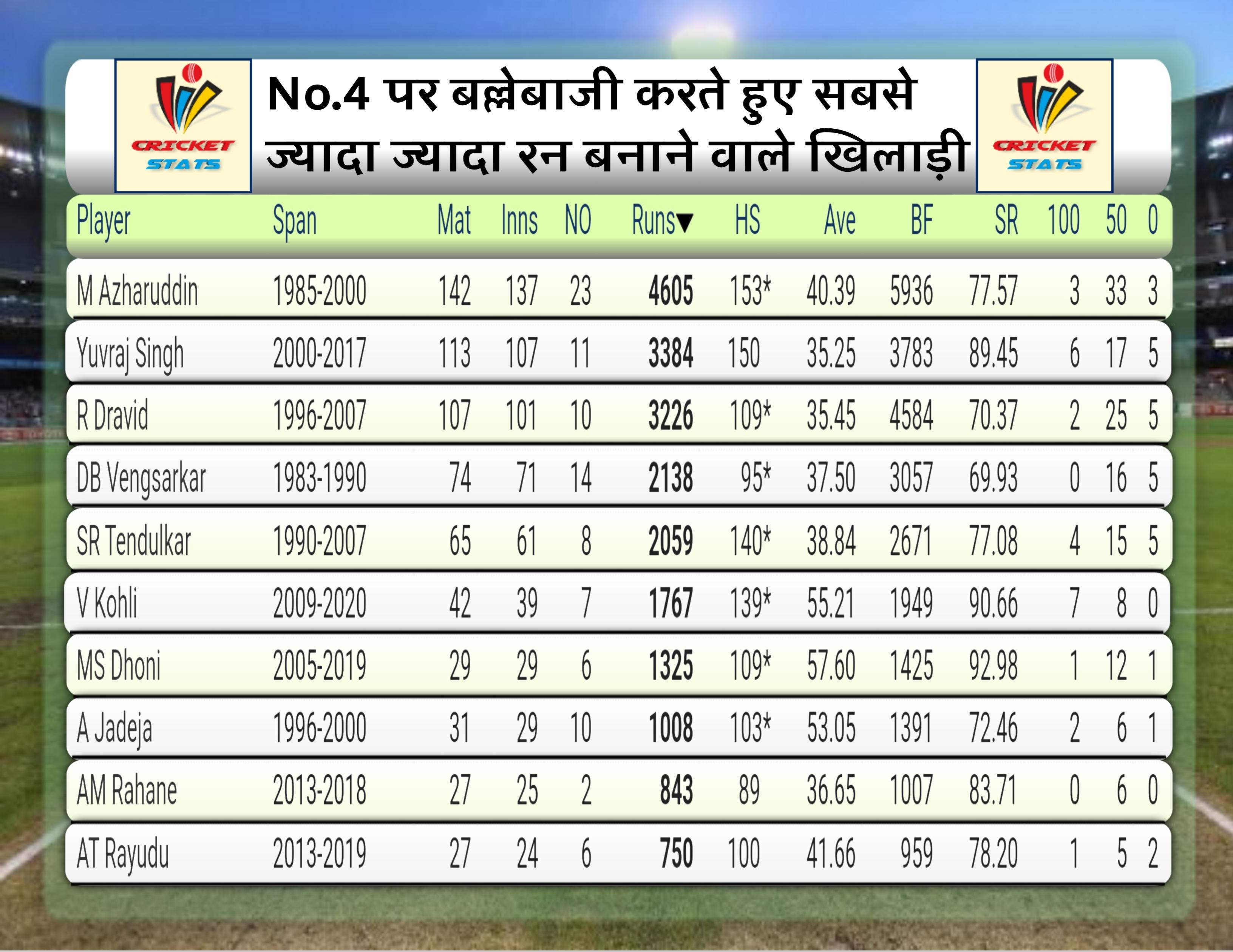 most runs at no 4 in odi