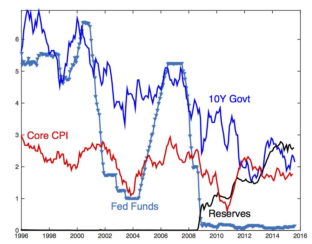 The Grumpy Economist: Eight Heresies of Monetary Policy