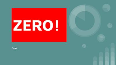 A imagem diz: zero! foi a nota de milhares de estudantes em 2015 é o retrato ruim da educação do Brasil.