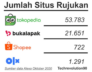 Jumlah Situs Rujukan Website Marketplace Lokal Oktober 2020