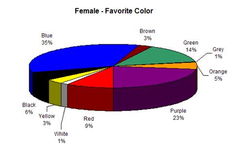 Grafik warna  yang disukai wanita