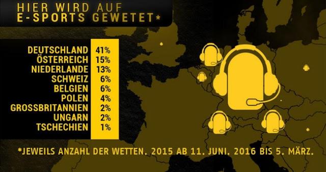 E-Sport Statistik
