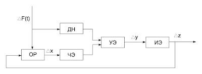 Функциональная схема САР