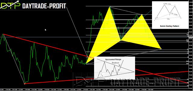 dollar index technical analysis