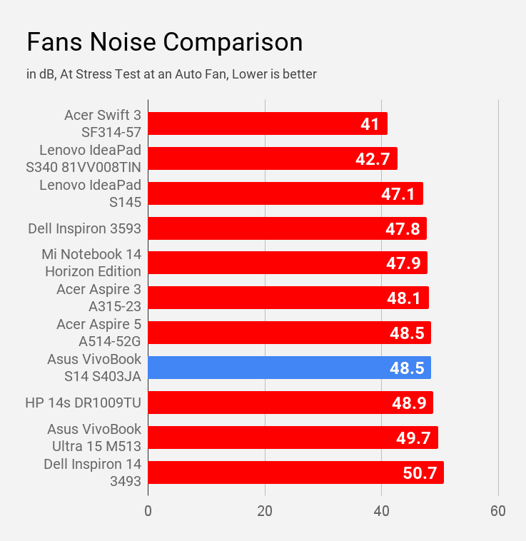 Asus VivoBook S14 S403JA fan noise during stress test at auto fan compared with other laptops of same price.