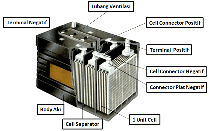 komponen dan bagian aki