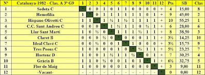 Clasificación según orden del sorteo inicial del Campeonato de Catalunya 1982 - 3ª Categoría - Grupo 9