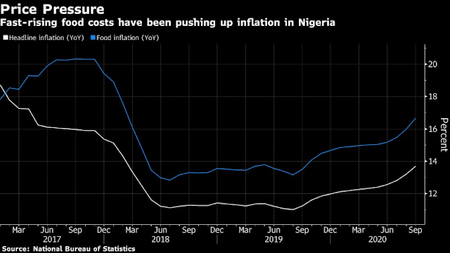 Nigerian Inflation Rate Rises More Than Expected on Food Costs--Bloomberg.