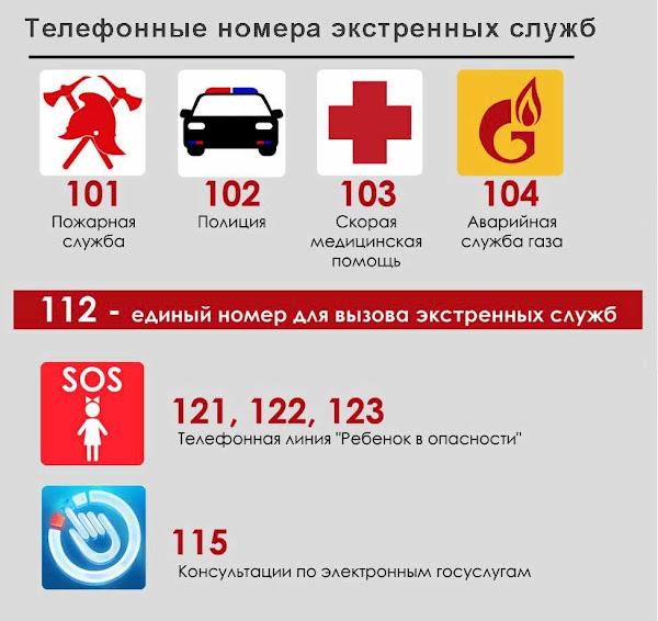 Номера телефонов экстренных служб для звонков с мобильного телефона