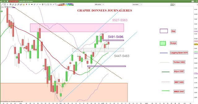 Analyse technique CAC40 [06/08/18]