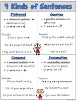 FREE 4 Kinds of Sentences