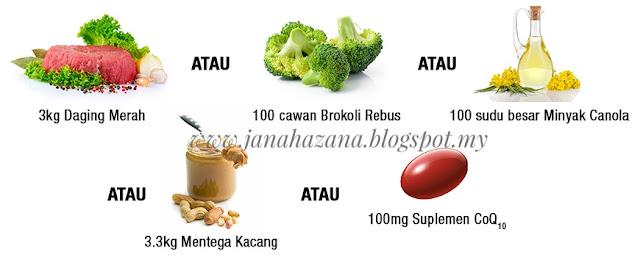 makanan untuk tingkatkan tenaga dan kecergasan