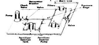 """drip irrigation instalation"",""buying drip irrigation system in online store""drip irrigation equipment"""