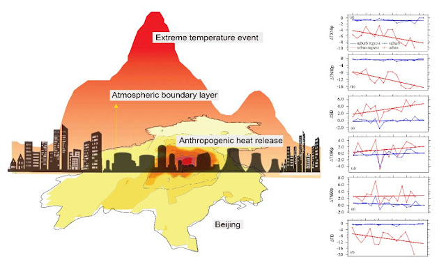 Anthropogenic heat flux increases the frequency of extreme heat events