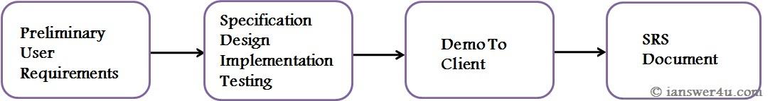 Prototype Model Advantages And Disadvantages I Answer 4 U