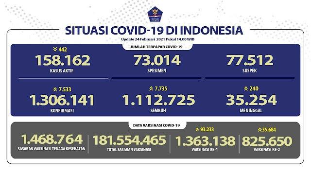 (24 Februari 2021) Jumlah Kasus Covid-19 di Indonesia Pukul 14.00 WIB