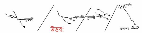 সপ্তম শ্রেণীর ভূগোল মডেল অ্যাক্টিভিটি টাস্ক পার্ট 3 অধ্যায়ঃ নদী