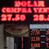 Tras dos fuertes bajas, el dólar repuntó 13 centavos a $ 28,80