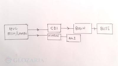 Mengetahui Sistem Kelistrikan AC Motor