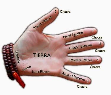 Resultado de imagen para simboliso mano con un corazon
