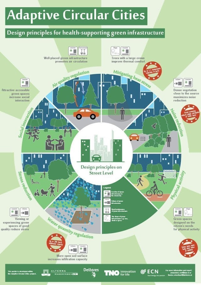 Adaptive Circular Cities