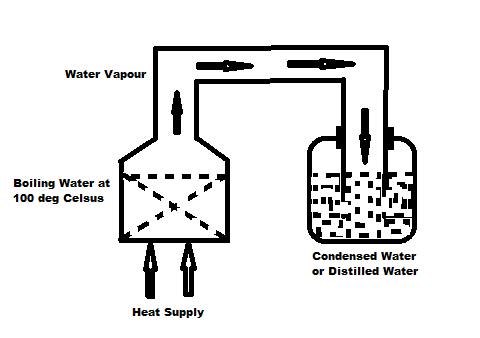THE HOME-MADE WATER DISTILLING TECHNOLOGY FOR A CLEANER