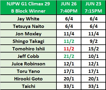 G1 Climax 29 - Block B Winner Betting