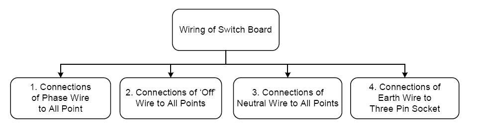 Enjoyable How To Make An Extension Box Wiring Cloud Tobiqorsaluggs Outletorg