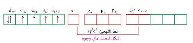 التهجين من النمط sp³d² - نظرية رابطة التكافؤ الحديد الثنائي