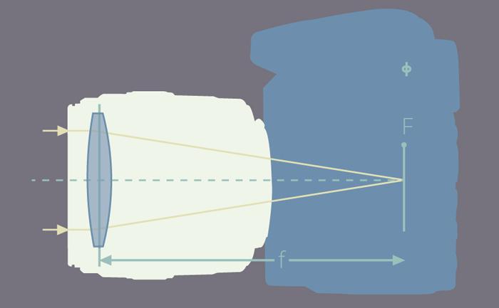 Definisi Focal Plane, Image Plane, Sensor Plane dan Shutter Plane