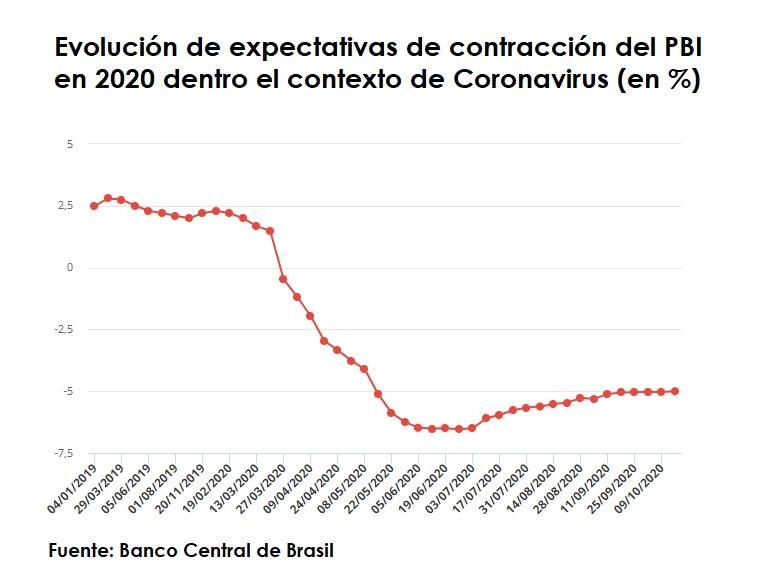 Expectativas Economia Brasil