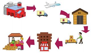 Amati proses distribusi dalam kegiatan ekonomi berikut ini: