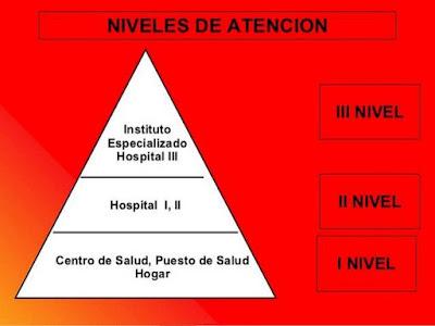 Resultado de imagen para Red de Atención Primaria de la Salud