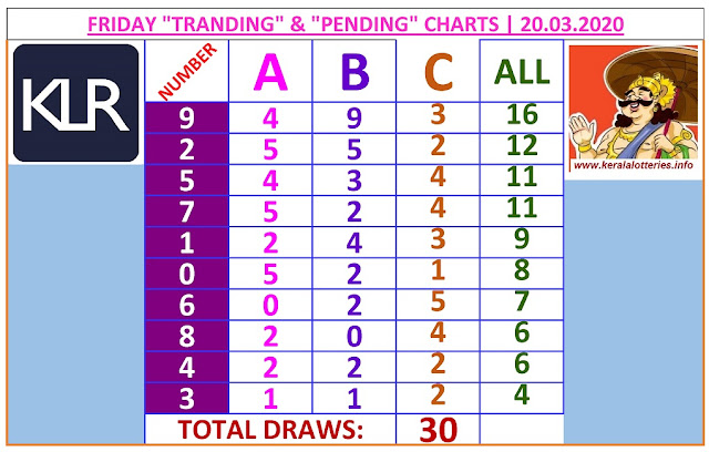 Kerala Lottery Winning Number Trending And Pending Chart of 30 draws on 20.03.2020