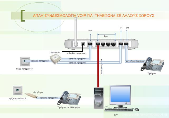 Πώς γίνεται η συνδεσμολογία στην ευρυζωνική τηλεφωνία;