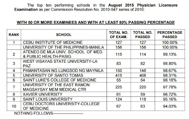 top 10 schools Physician board exam