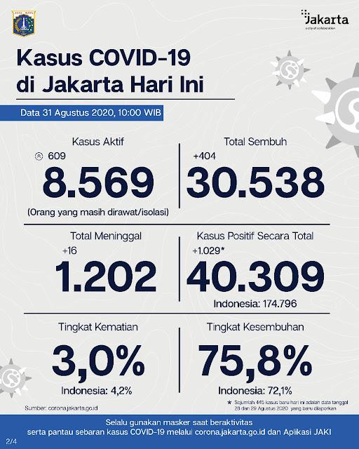 Update Corona Jakarta : Ada Penambahan Kasus Positif Covid-19 Sebanyak 1.029 Orang