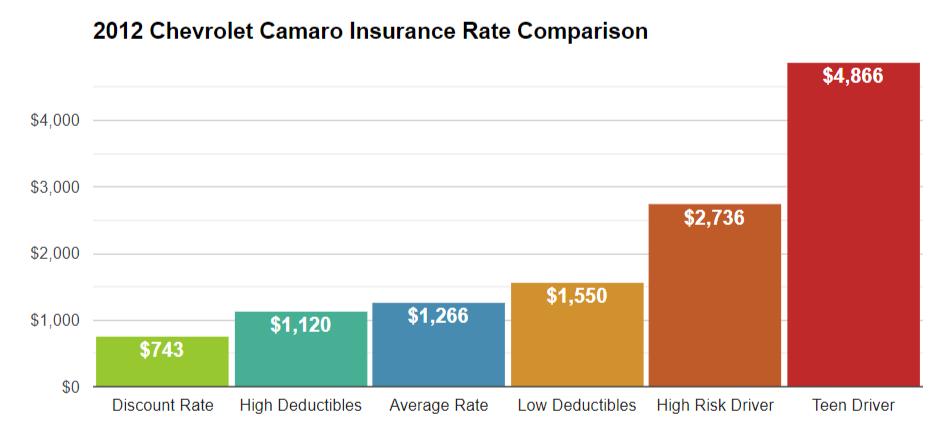 2012 CamaroInsurance Cost