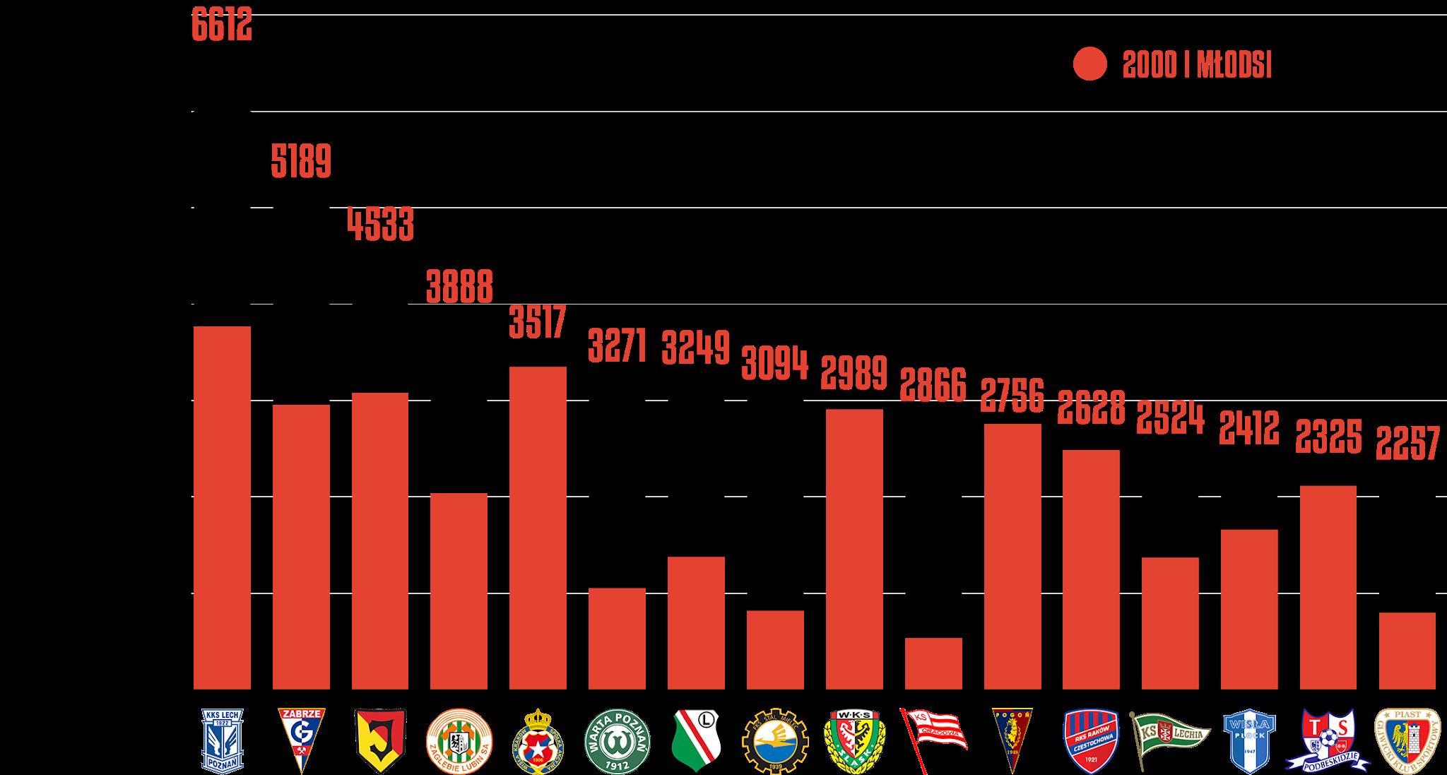 Klasyfikacja klubów pod względem rozegranego czasu przez młodzieżowców po25kolejkach PKO Ekstraklasy<br><br>Źródło: Opracowanie własne na podstawie ekstrastats.pl<br><br>graf. Bartosz Urban