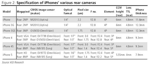 iphone 4s camera specs image sensors world iphone 5 rumors 14422