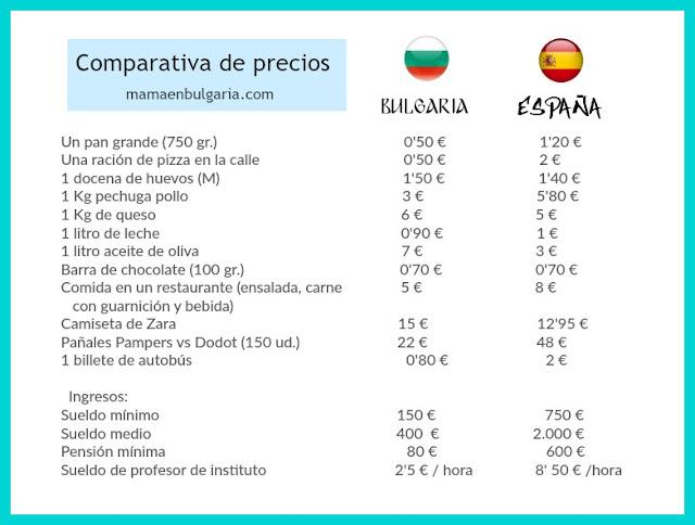 Comparativa Precios España Bulgaria