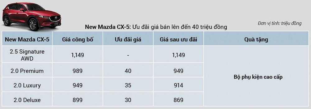 Mazda CX-5 6.5