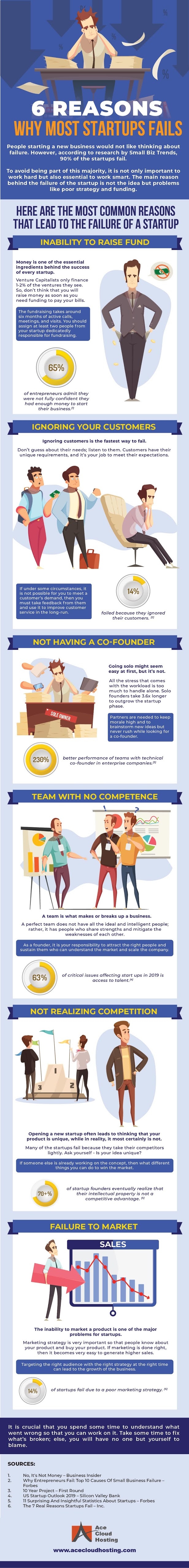 6 Reasons Why Most Startups Fail #infographic