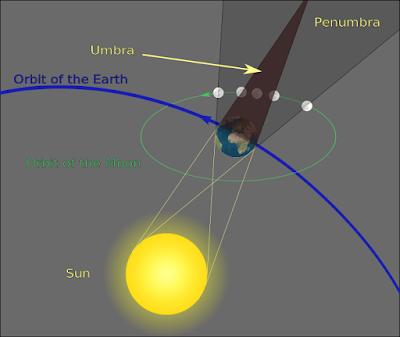 Geometry of lunar eclipse