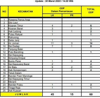 Update Corona per 30/03/2020 : ODP di Asahan Bertambah 26 Orang