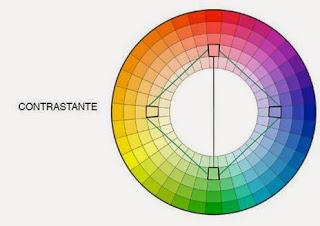 Circulo das cores - Conjugar cores contrastantes (azul e amarelo, verde e laranja, laranja e rosa)