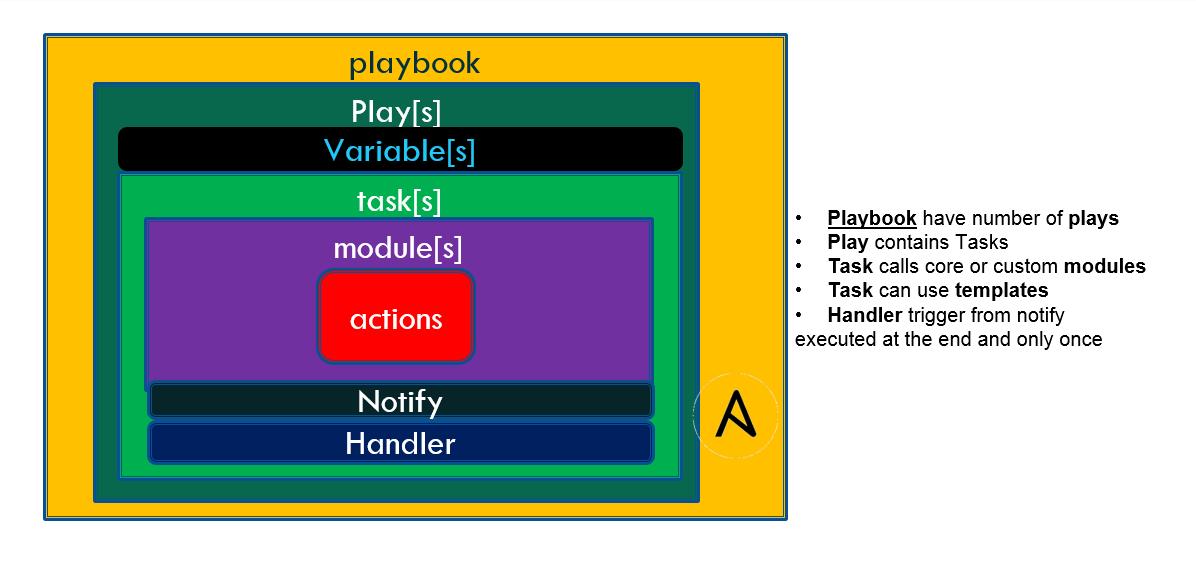 WebLogic Admin Tricks & Tips: Ansible automation for WebLogic