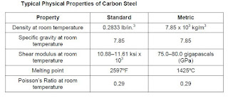 physical properties of carbon steel