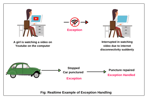 Exception Handling in Java   Realtime Example