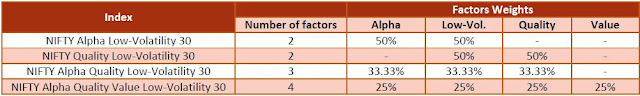 factor indices